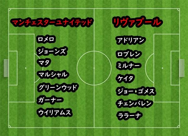19-20マンチェスターユナイテッドvsリヴァプールの両クラブのベンチメンバー