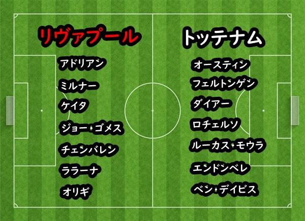 19-20リヴァプールvsトッテナムの両クラブのベンチメンバー