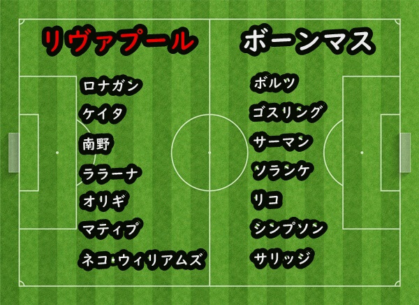19-20プレミアリーグリヴァプールvsボーンマスの両クラブのベンチメンバー